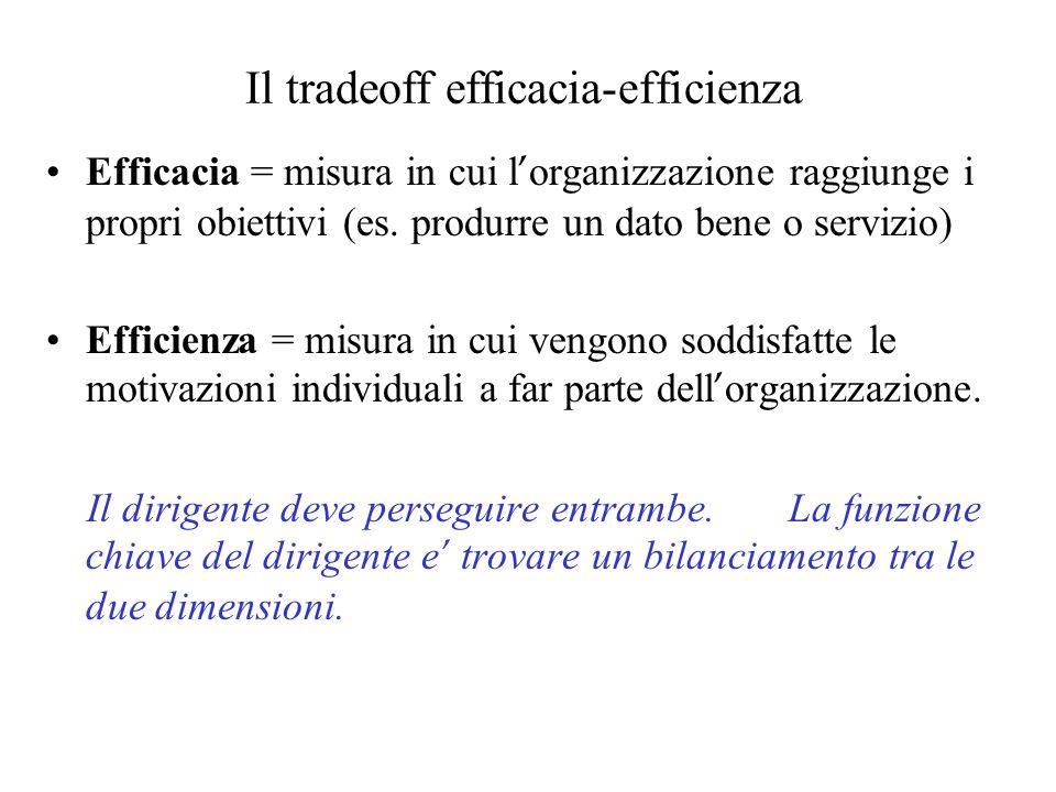Il tradeoff efficacia-efficienza Efficacia = misura in cui l organizzazione raggiunge i propri obiettivi (es. produrre un dato bene o servizio) Effici