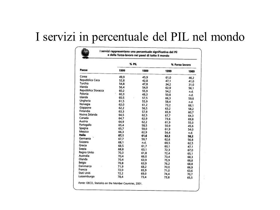 I servizi in percentuale del PIL nel mondo