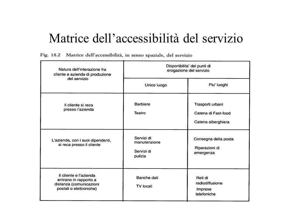 Matrice dellaccessibilità del servizio