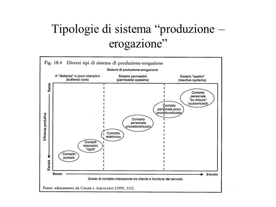 Tipologie di sistema produzione – erogazione