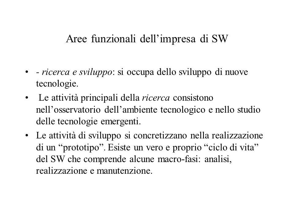 Aree funzionali dellimpresa di SW - ricerca e sviluppo: si occupa dello sviluppo di nuove tecnologie. Le attività principali della ricerca consistono