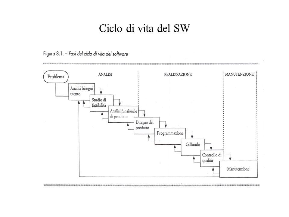 Caratteristiche del SW Portabilità: si tratta della capacità di realizzare facilmente lo spostamento di applicazione da una piattaforma HW ad unaltra Interoperabilità: è la caratteristica di consentire linterazione e lo scambio tra sistemi eterogenei