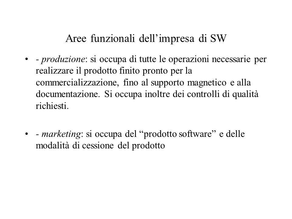 Aree funzionali dellimpresa di SW - produzione: si occupa di tutte le operazioni necessarie per realizzare il prodotto finito pronto per la commercial