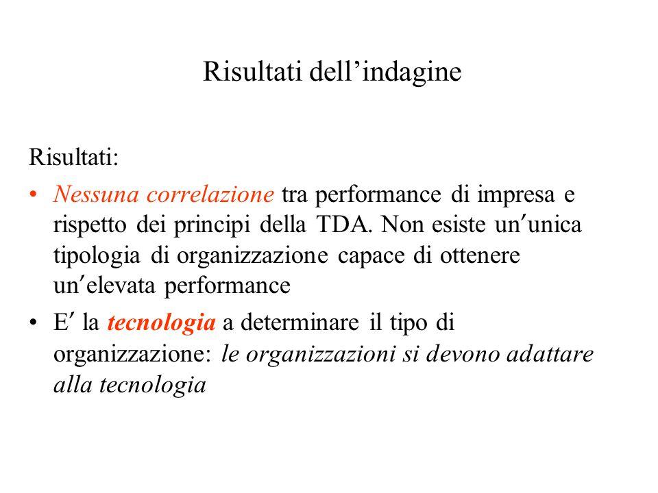 Risultati dellindagine Risultati: Nessuna correlazione tra performance di impresa e rispetto dei principi della TDA. Non esiste un unica tipologia di