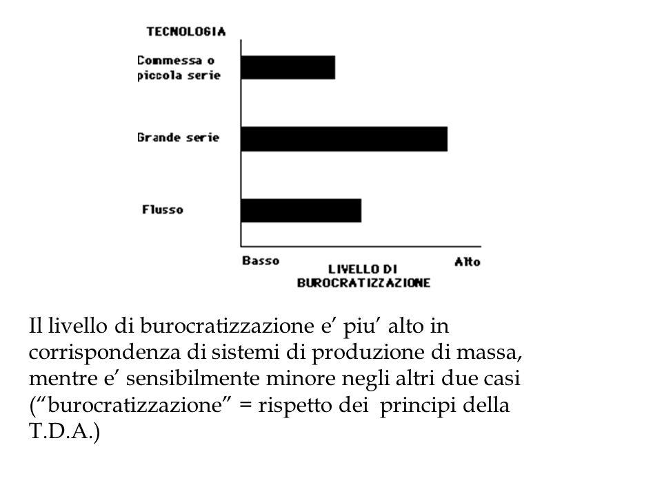 Il livello di burocratizzazione e piu alto in corrispondenza di sistemi di produzione di massa, mentre e sensibilmente minore negli altri due casi (bu