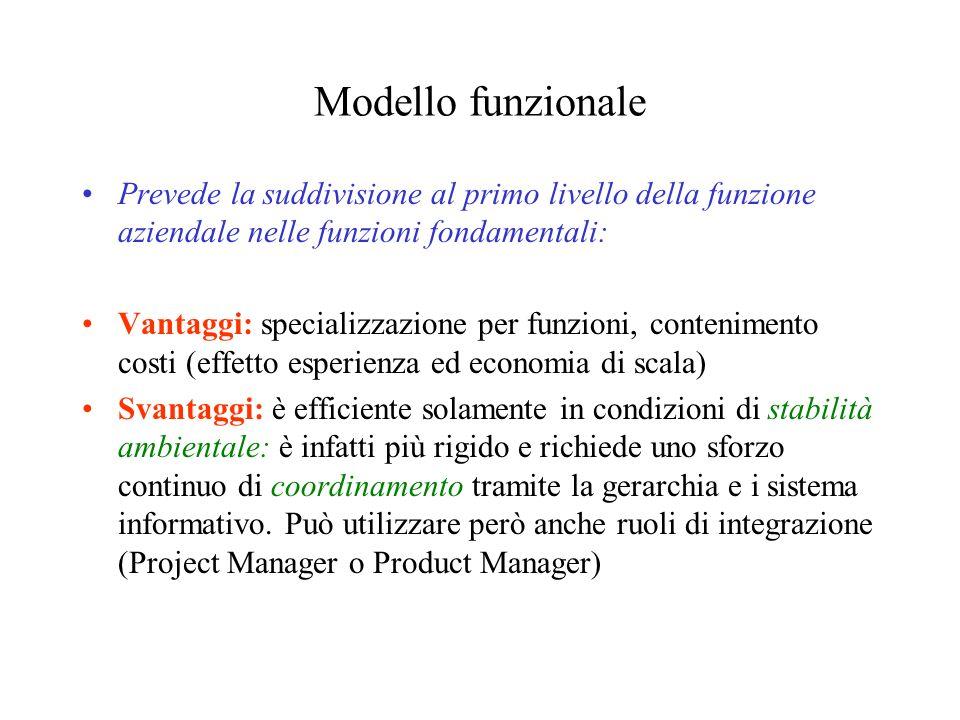 Modello funzionale Prevede la suddivisione al primo livello della funzione aziendale nelle funzioni fondamentali: Vantaggi: specializzazione per funzi