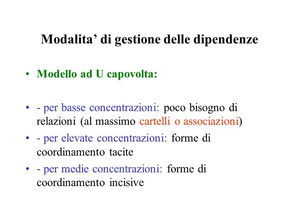 Modello ad U capovolta: - per basse concentrazioni: poco bisogno di relazioni (al massimo cartelli o associazioni) - per elevate concentrazioni: forme