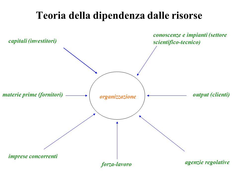 Teoria della dipendenza dalle risorse organizzazione capitali (investitori) materie prime (fornitori) forza-lavoro conoscenze e impianti (settore scientifico-tecnico) output (clienti) imprese concorrenti agenzie regolative