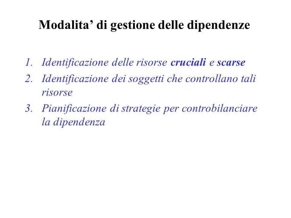 Modalita di gestione delle dipendenze 1.Identificazione delle risorse cruciali e scarse 2.Identificazione dei soggetti che controllano tali risorse 3.