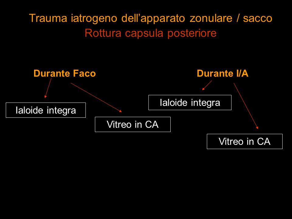 Durante Faco Ialoide integra Durante I/A Vitreo in CA Ialoide integra Vitreo in CA Trauma iatrogeno dellapparato zonulare / sacco Rottura capsula post