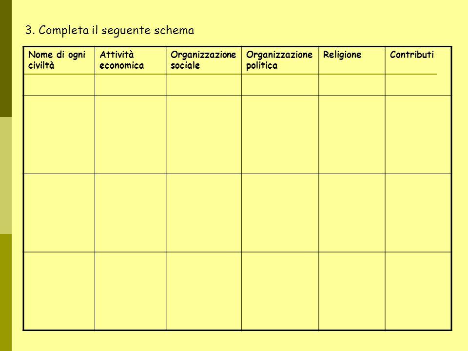 3. Completa il seguente schema Nome di ogni civiltà Attività economica Organizzazione sociale Organizzazione politica ReligioneContributi
