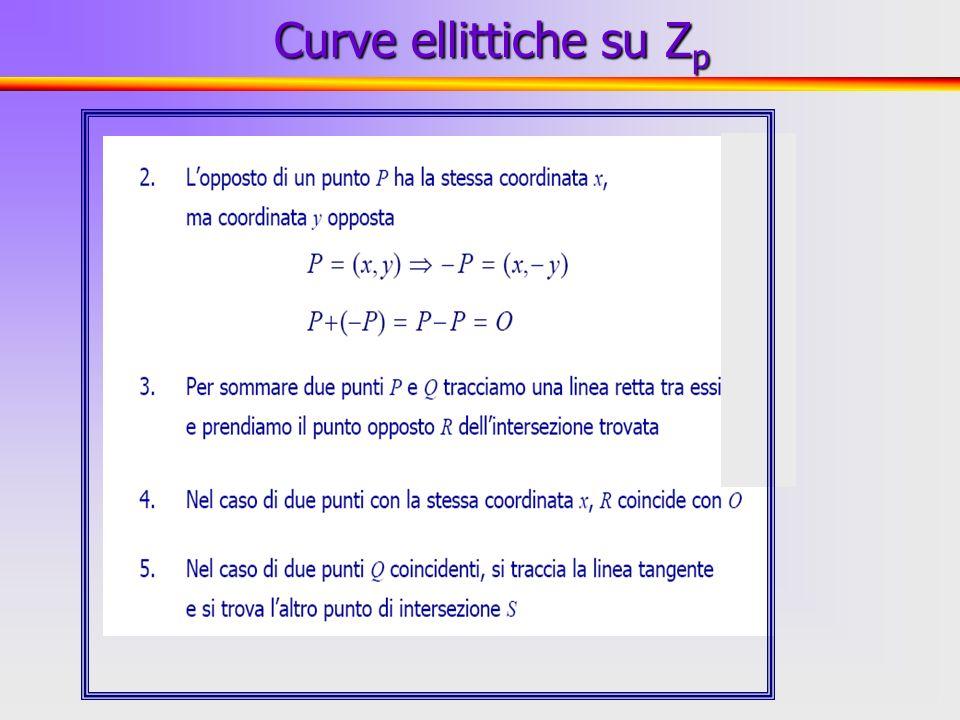 10 Curve ellittiche su Z p