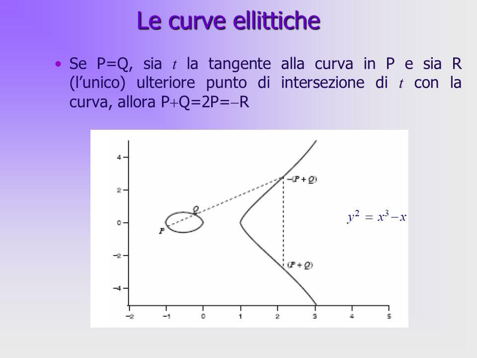 14 Se P=Q, sia t la tangente alla curva in P e sia R (lunico) ulteriore punto di intersezione di t con la curva, allora P Q=2P= R Le curve ellittiche