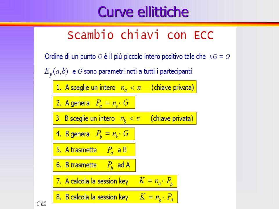 21 Curve ellittiche