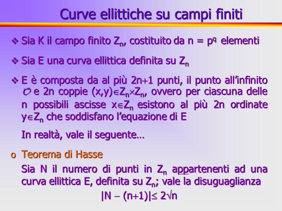 30 Sia K il campo finito Z n, costituito da n = p q elementi Sia K il campo finito Z n, costituito da n = p q elementi Sia E una curva ellittica defin
