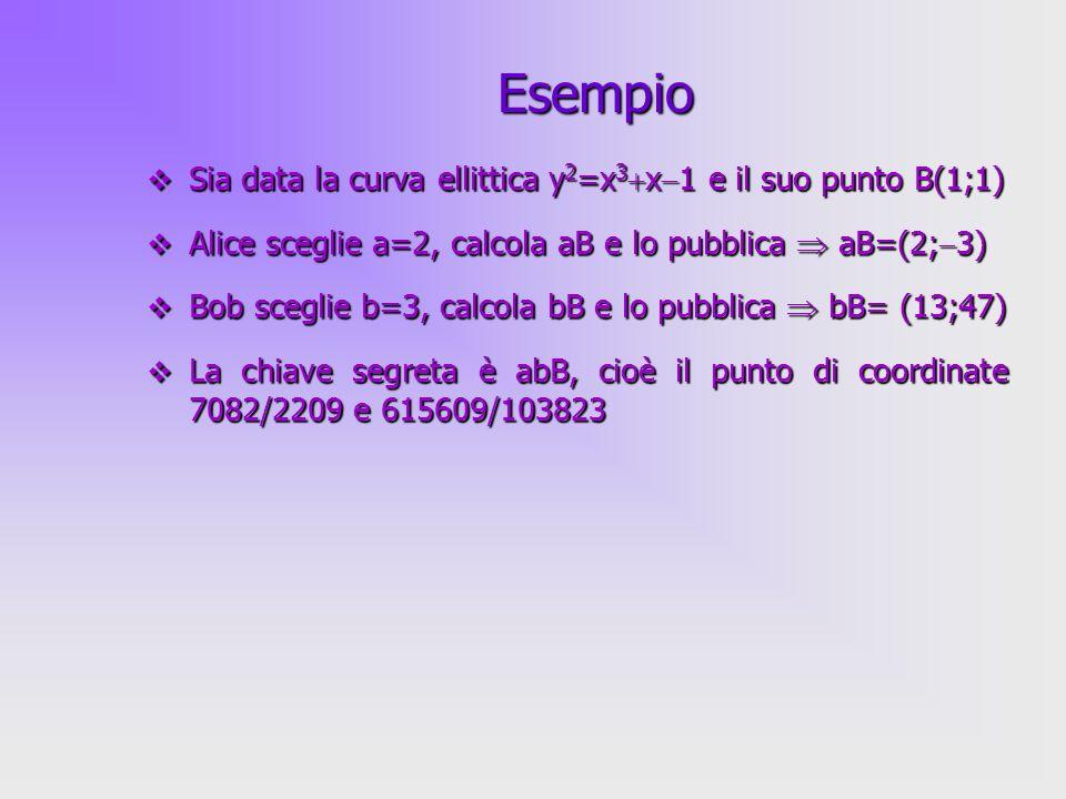 38 Sia data la curva ellittica y 2 =x 3 x 1 e il suo punto B(1;1) Sia data la curva ellittica y 2 =x 3 x 1 e il suo punto B(1;1) Alice sceglie a=2, ca