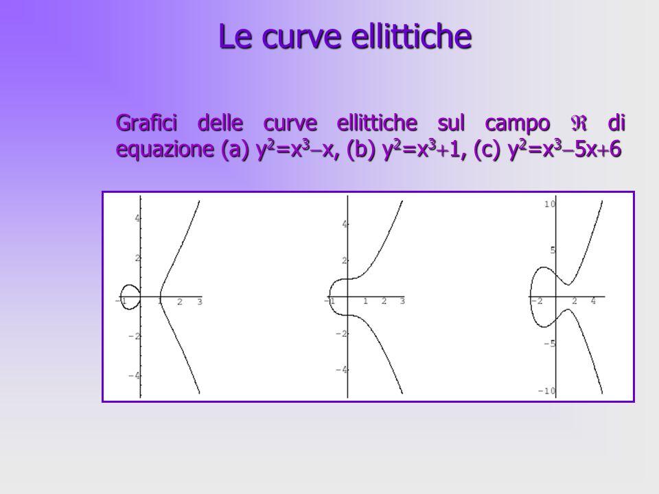 27 Se P=Q, =dy/dx= [ f (x,y)/ x]/[ f (x,y)/ y]| P, con f (x,y)=y 2 (x 3 ax b), cioè =(3x 1 2 a)/2y 1, da cui…Se P=Q, =dy/dx= [ f (x,y)/ x]/[ f (x,y)/ y]| P, con f (x,y)=y 2 (x 3 ax b), cioè =(3x 1 2 a)/2y 1, da cui… x 3 =[(3x 1 2 a)/2y 1 ] 2 2x 1 e y 3 = y 1 [(3x 1 2 a)/2y 1 ](x 1 x 3 ) I punti di una curva ellittica E formano un gruppo abeliano relativamente alloperazione di somma I punti di una curva ellittica E formano un gruppo abeliano relativamente alloperazione di somma Le curve ellittiche