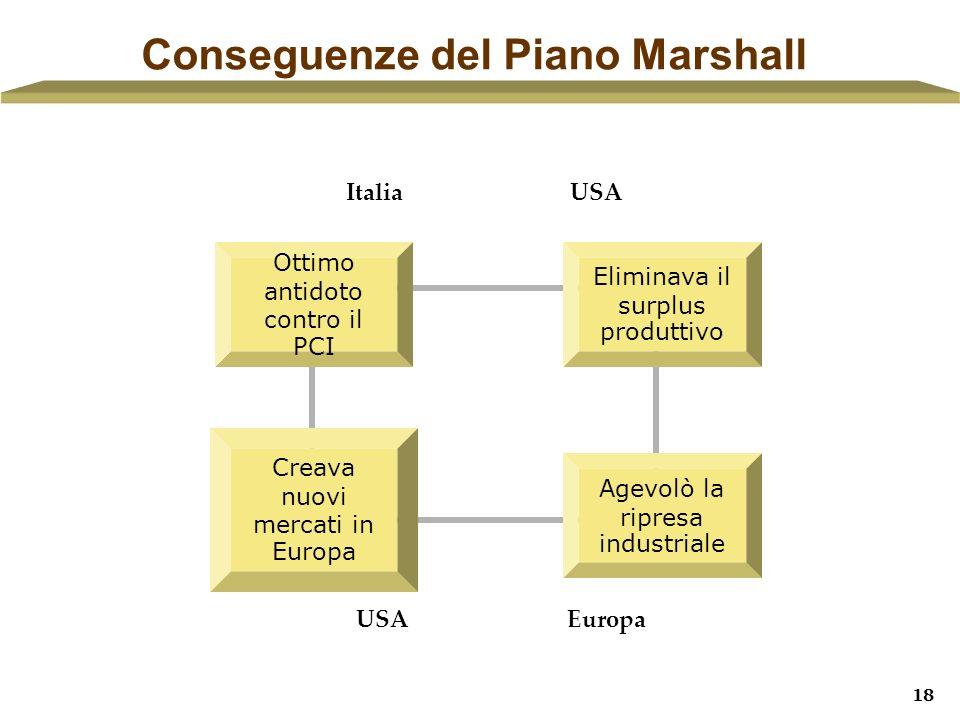 18 Conseguenze del Piano Marshall Italia USA Europa Ottimo antidoto contro il PCI Creava nuovi mercati in Europa Eliminava il surplus produttivo Agevo