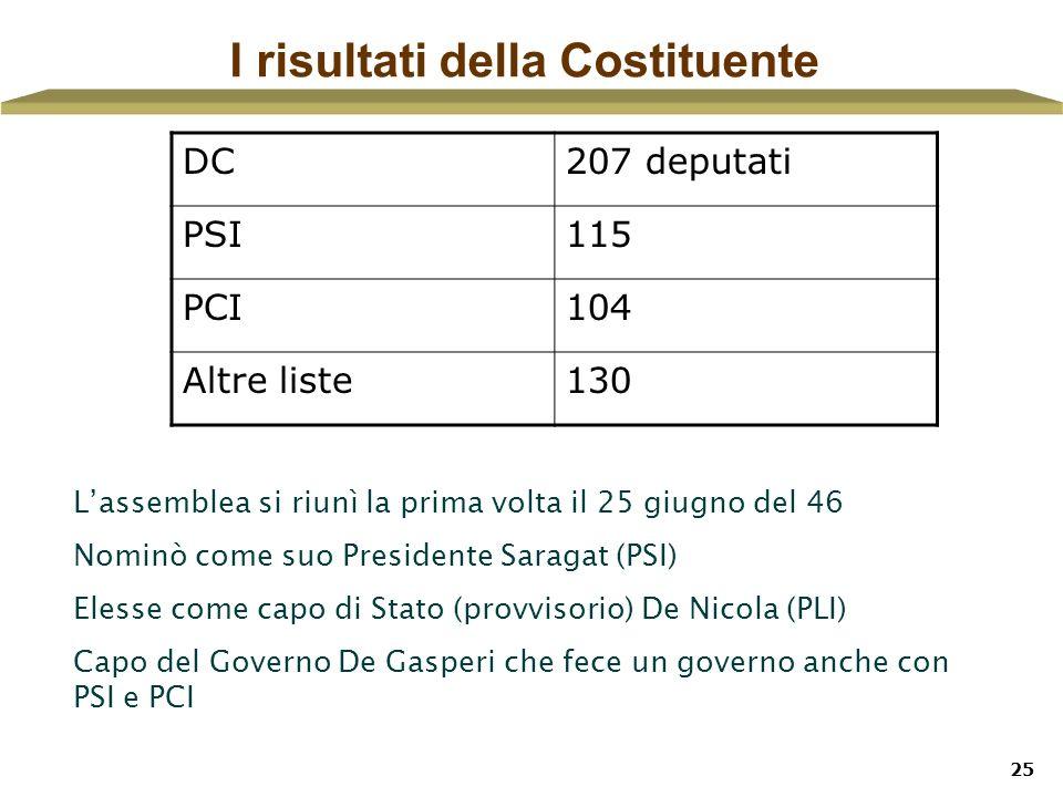 25 I risultati della Costituente DC207 deputati PSI115 PCI104 Altre liste130 Lassemblea si riunì la prima volta il 25 giugno del 46 Nominò come suo Pr