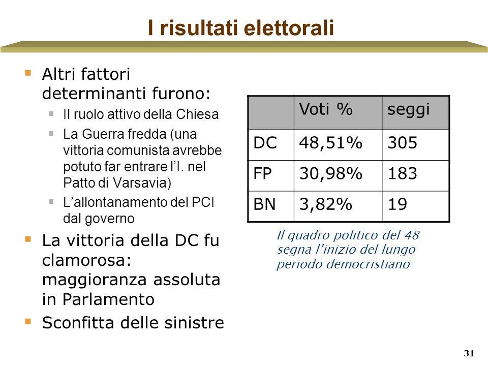 31 I risultati elettorali Altri fattori determinanti furono: Il ruolo attivo della Chiesa La Guerra fredda (una vittoria comunista avrebbe potuto far