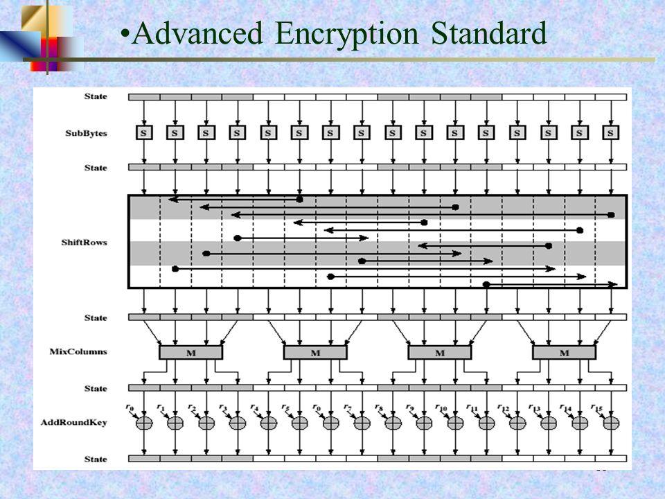 13 Funzioni implementate in ogni ciclo (round) Sostituzione dei ByteSostituzione dei Byte Computa una sostituzione di byte utilizzando una tavola di s