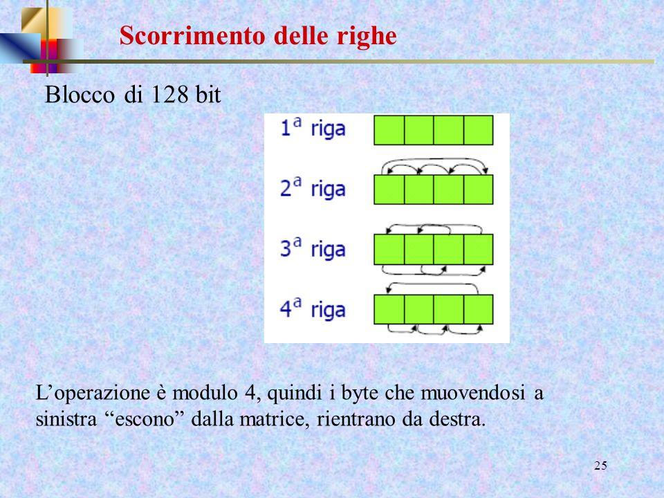 23 Costruzione S-box Il risultato è quindi: (b 7 b 6 b 5 b 4 b 3 b 2 b 1 b 0 ) = (11101101) 2 In notazione esadecimale 01010011 è ED Calcoliamo allora