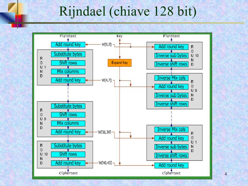 13 Funzioni implementate in ogni ciclo (round) Sostituzione dei ByteSostituzione dei Byte Computa una sostituzione di byte utilizzando una tavola di sostituzione nota come S-Box Scorrimento delle righeScorrimento delle righe Realizza uno spostamento ciclico delle righe dello State che contengono i byte dei dati di input Mescolamento delle colonneMescolamento delle colonne laritmetica su GF(2 8 ) mescolanza dei byte che utilizza laritmetica su GF(2 8 ) Aggiunta della sottochiaveAggiunta della sottochiave Operazione di XOR bit-a-bit del blocco corrente con la Chiave di Round.