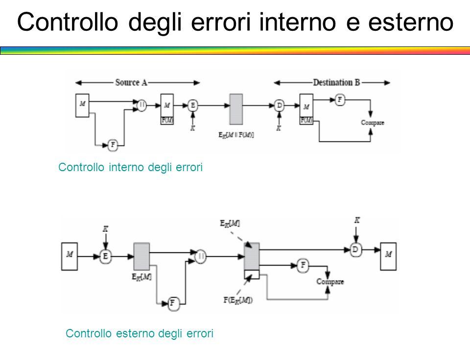 Controllo degli errori interno e esterno Controllo interno degli errori Controllo esterno degli errori