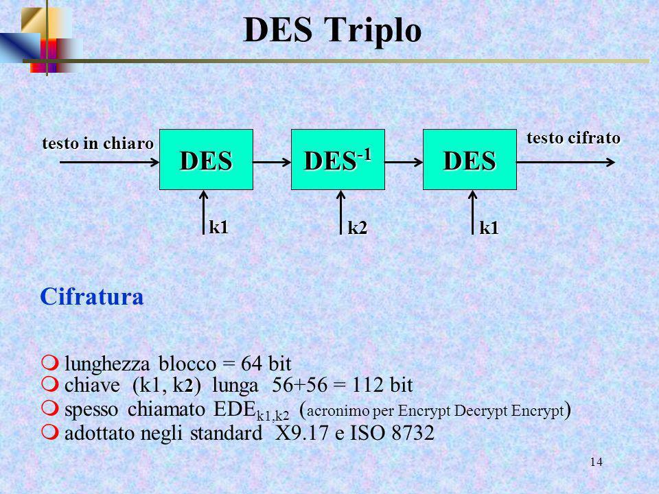 12 3DES mstandardizzato per le applicazioni finanziarie nel 1985, dal 1999 incorporato nello standard DES mtre esecuzioni del DES secondo uno schema E