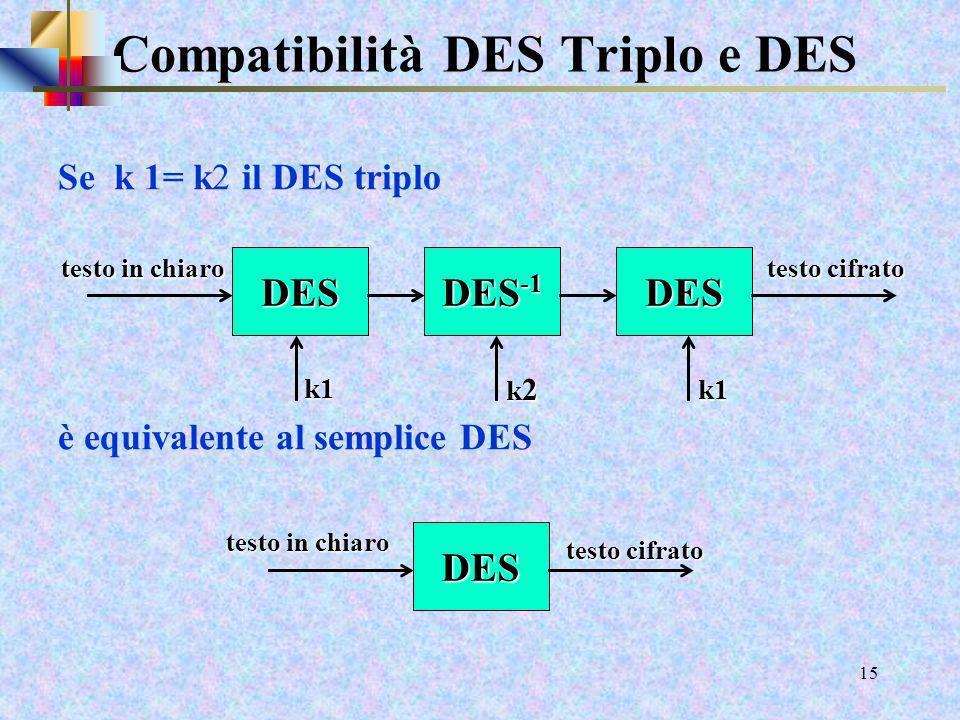 13 DES Triplicato Cifratura mlunghezza blocco = 64 bit mchiave (k1, k2,k3) lunga 56 + 56 + 56 = 168 bit DESDESDES testo cifrato testo in chiaro k1 k2k