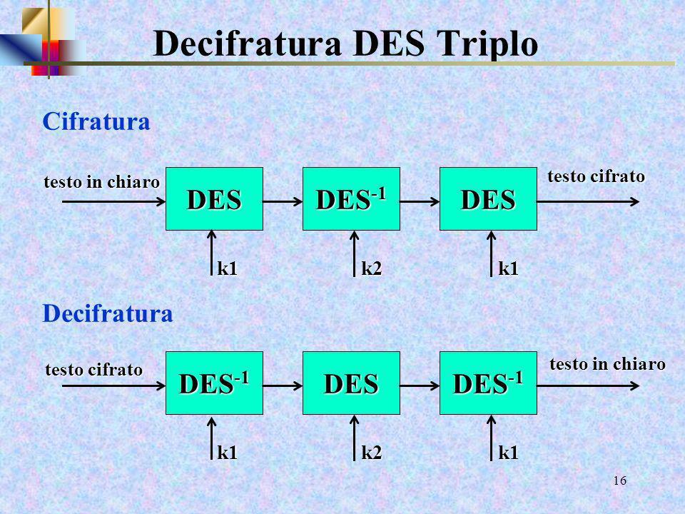 14 DES Triplo Cifratura mlunghezza blocco = 64 bit 2 mchiave (k1, k 2 ) lunga 56+56 = 112 bit mspesso chiamato EDE k1,k 2 ( acronimo per Encrypt Decry