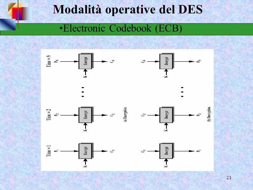 19 Modalità operative del DES Come cifrare testi più lunghi di 64 bit? Electronic codebook chaining (ECB) Cipher block chaining (CBC) Cipher feedback