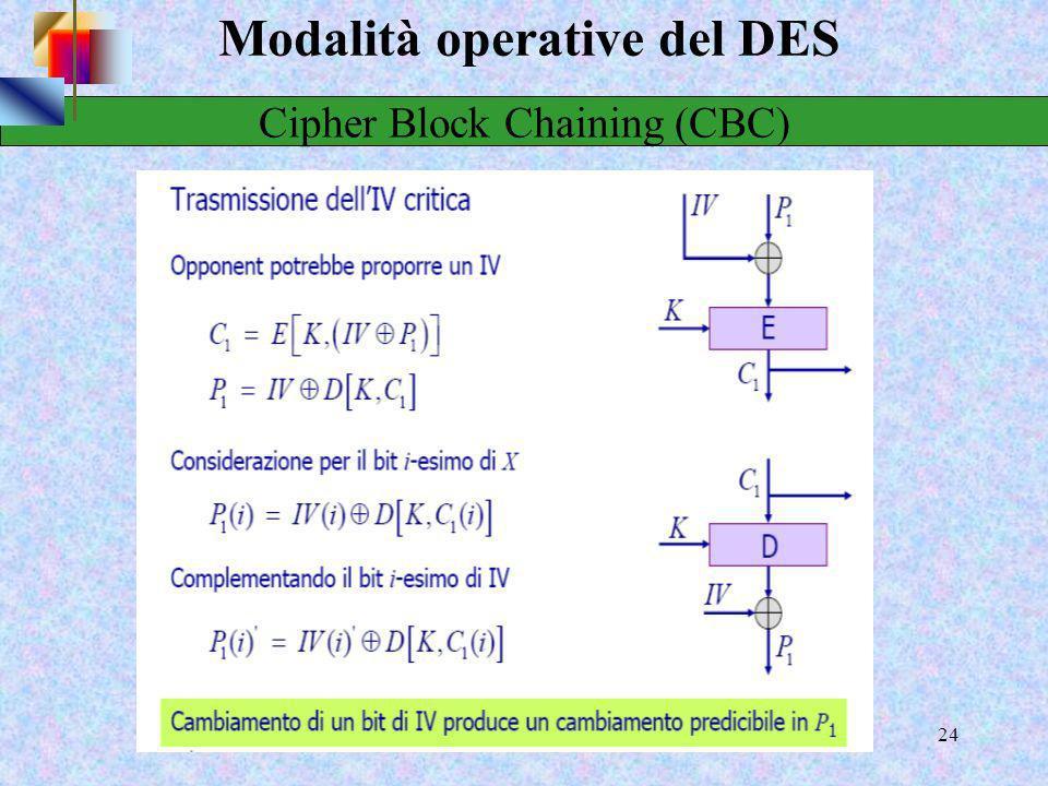 22 Modalità operative del DES Svantaggi della modalità ECB La ridondanza del plaintext viene riportata nel ciphertext Blocchi uguali di plaintext in t