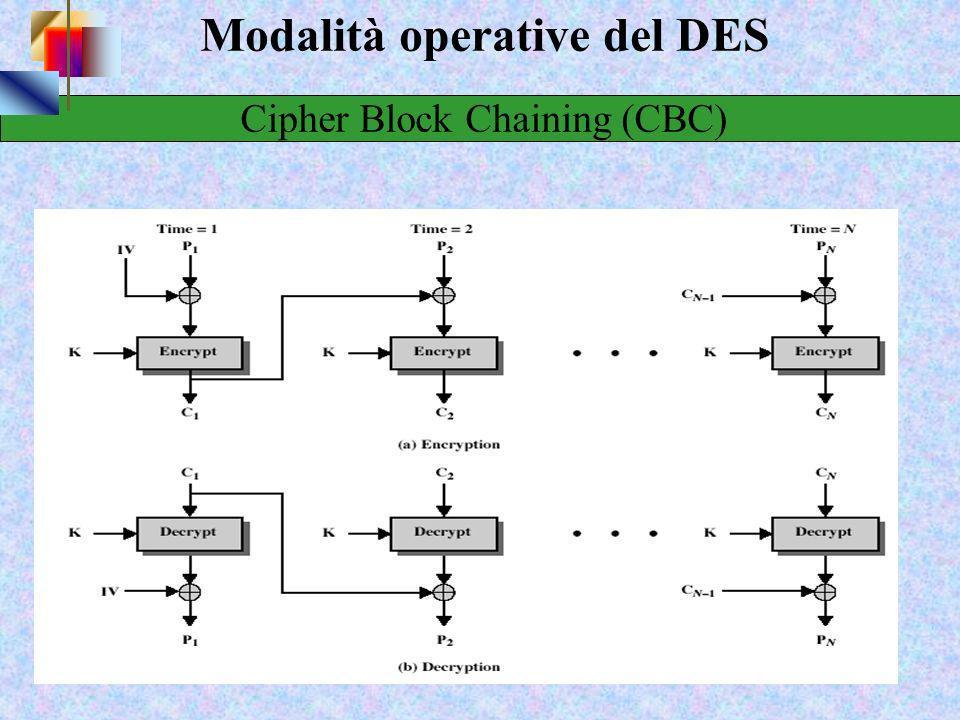 23 Modalità operative del DES Cipher Block Chaining (CBC) Il plaintext è diviso in parole di 64 bit Tali parole sono però collegate tra loro durante l