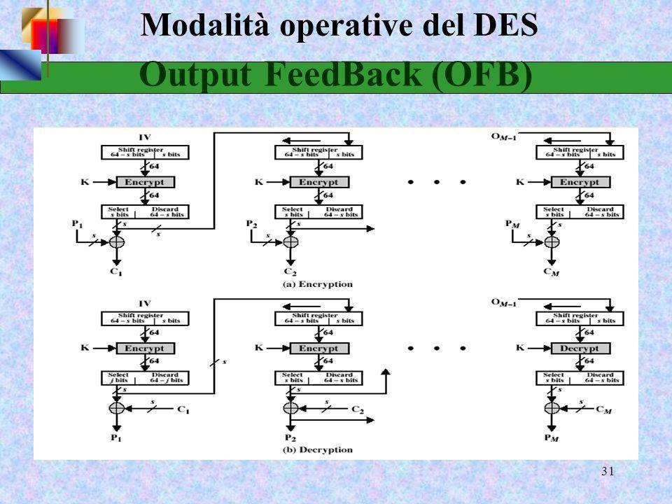 29 Modalità operative del DES Message padding Alla fine del messaggio possibile presenza di un blocco più breve del blocco del cipher p.e. [ b1 b2 b3