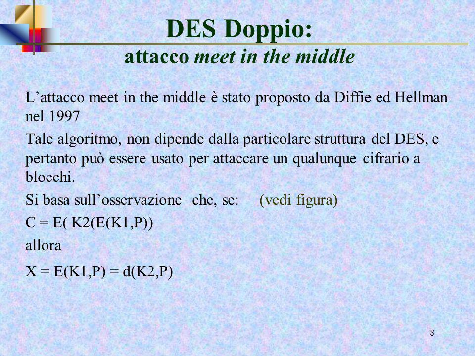 6 DES Doppio Unencryption DES è un mapping da un blocco di 64 bit ad un altro Con una data chiave ad un blocco di 64 bit viene associato uno dei 2 64
