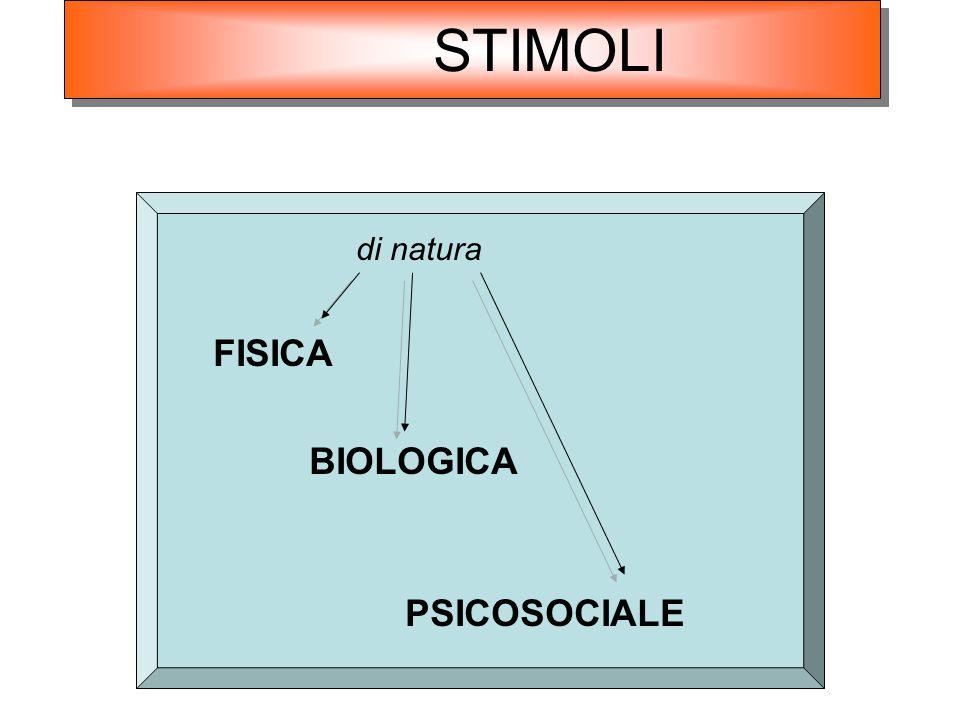 di natura FISICA BIOLOGICA PSICOSOCIALE STIMOLI