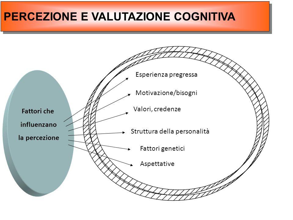 Fattori che influenzano la percezione Esperienza pregressa Motivazione/bisogni Valori, credenze Struttura della personalità Fattori genetici Aspettati