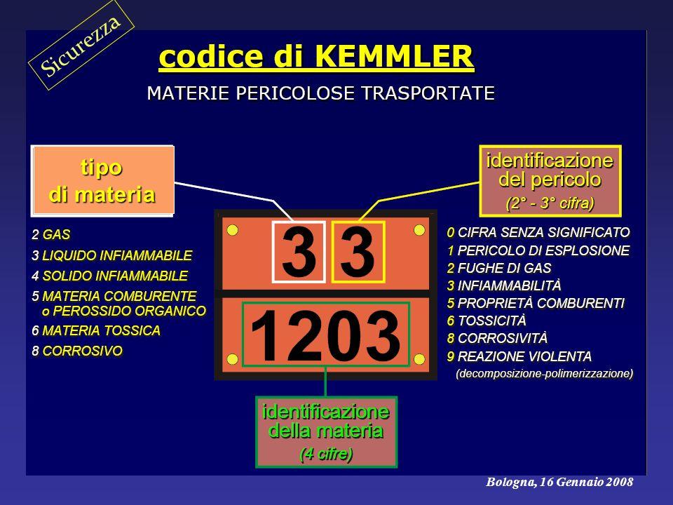 Bologna, 16 Gennaio 2008 Sicurezza tipo di materia