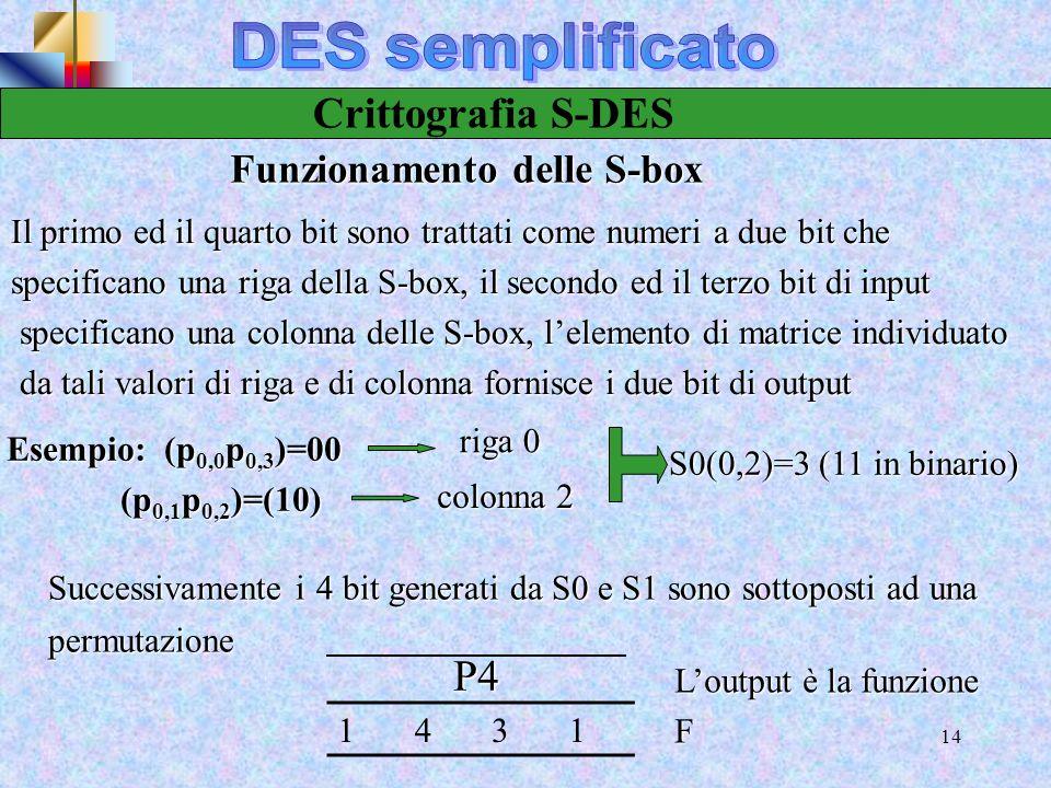 12 Crittografia S-DES Le funzione f k : mapping F La sottochiave a 8 bit k 1 =(k 11,k 12,k 13,k 14,k 15,k 16,k 17,k 18 ) è aggiunta xor al risultato p