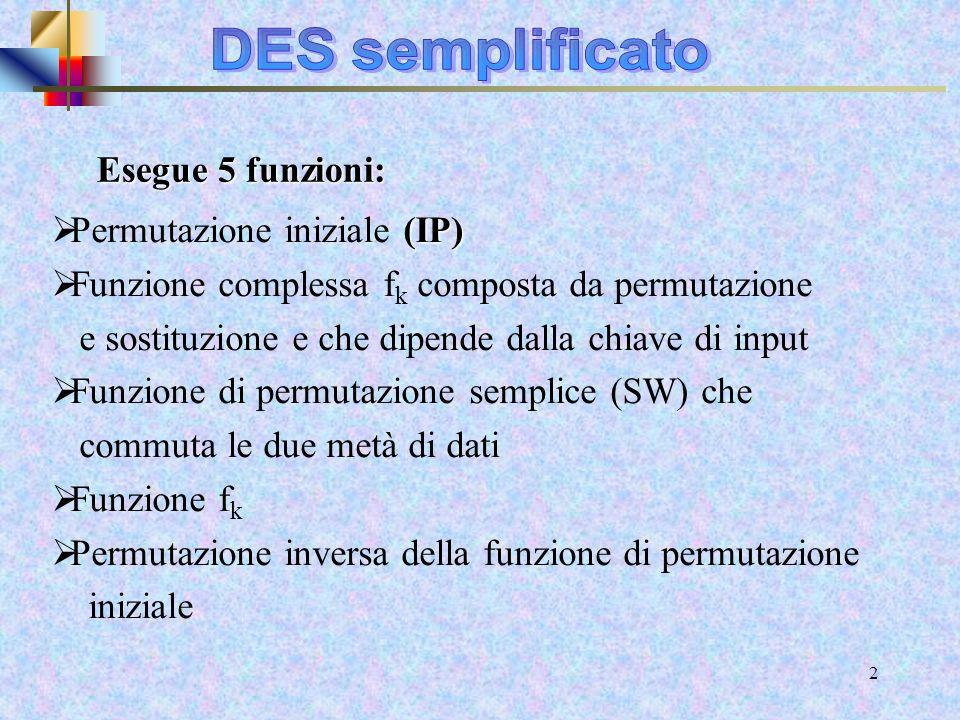31 Decriptazione del ciclo di Feistel