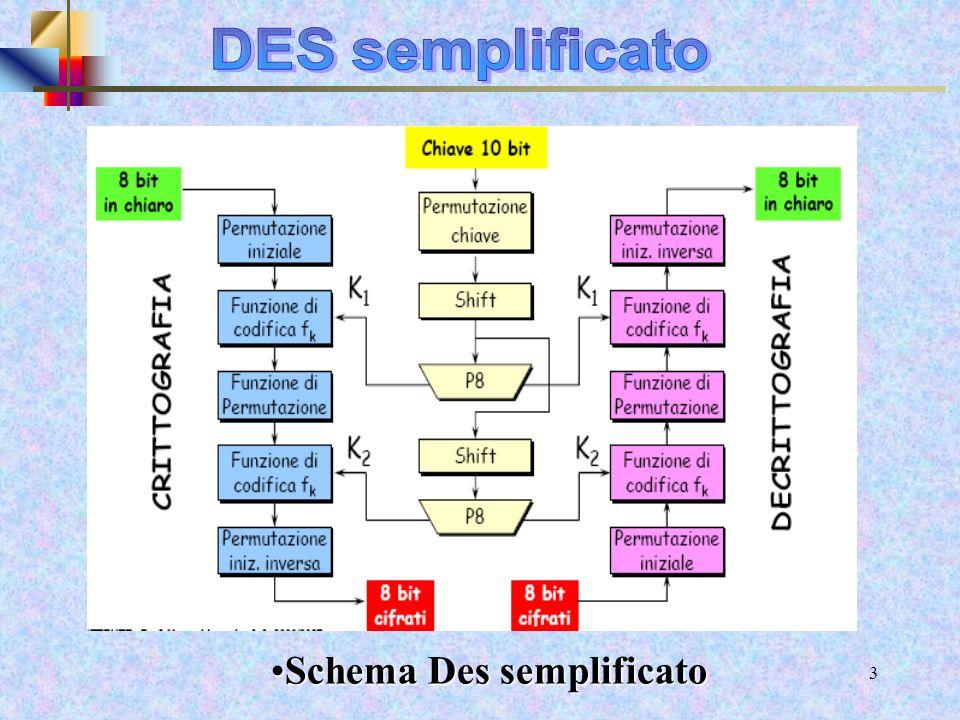 12 Crittografia S-DES Le funzione f k : mapping F La sottochiave a 8 bit k 1 =(k 11,k 12,k 13,k 14,k 15,k 16,k 17,k 18 ) è aggiunta xor al risultato precedente Rinominando gli 8 bit