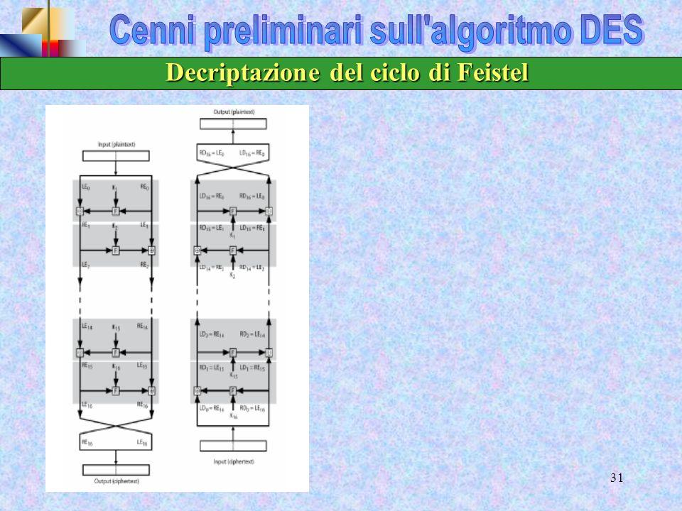 29 k1k1 F R1R1 L1L1 Round 1 knkn F RnRn LnLn Round n Key Algoritmo di generazione della sottochiave Testo in chiaro R0R0 L0L0 Testo cifrato kiki F RiR