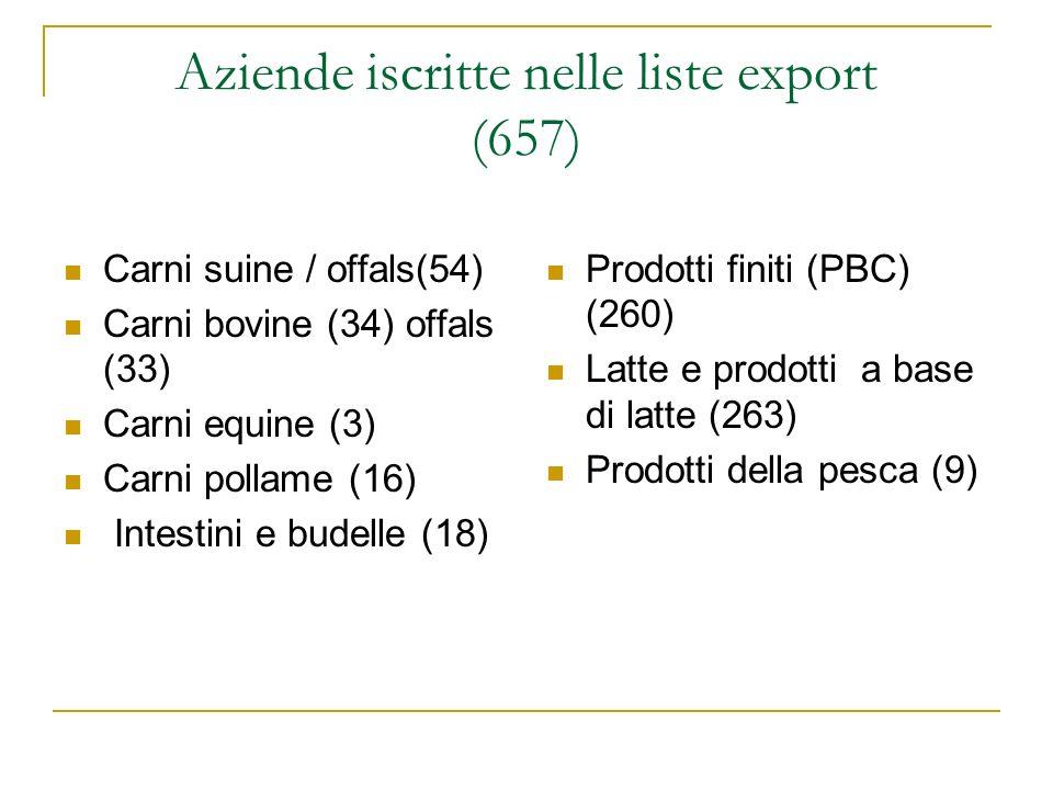 Aziende iscritte nelle liste export (657) Carni suine / offals(54) Carni bovine (34) offals (33) Carni equine (3) Carni pollame (16) Intestini e budel