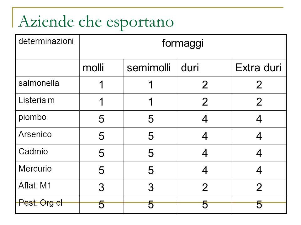 Aziende che esportano determinazioni formaggi mollisemimolliduriExtra duri salmonella 1122 Listeria m 1122 piombo 5544 Arsenico 5544 Cadmio 5544 Mercu