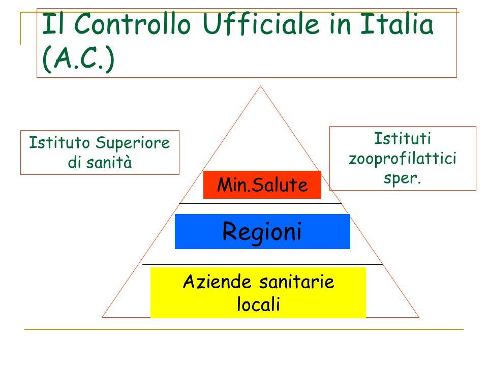 Il Controllo Ufficiale in Italia (A.C.) Min.Salute Regioni Aziende sanitarie locali Istituto Superiore di sanità Istituti zooprofilattici sper.