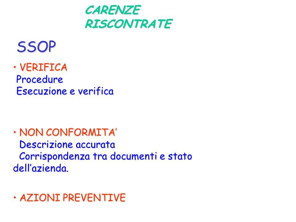 CARENZE RISCONTRATE SSOP VERIFICA VERIFICAProcedure Esecuzione e verifica NON CONFORMITA NON CONFORMITA Descrizione accurata Descrizione accurata Corr