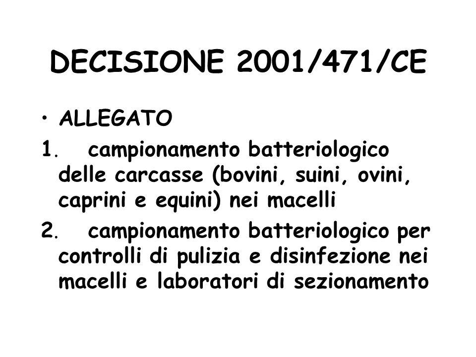 DECISIONE 2001/471/CE ALLEGATO 1.campionamento batteriologico delle carcasse (bovini, suini, ovini, caprini e equini) nei macelli 2.campionamento batt
