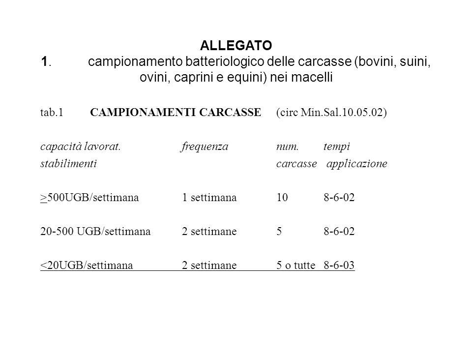 ALLEGATO 1.campionamento batteriologico delle carcasse (bovini, suini, ovini, caprini e equini) nei macelli tab.1 CAMPIONAMENTI CARCASSE(circ Min.Sal.