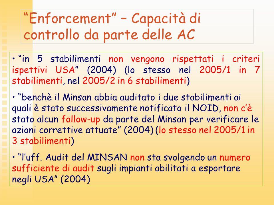 Enforcement – Capacità di controllo da parte delle AC in 5 stabilimenti non vengono rispettati i criteri ispettivi USA (2004) (lo stesso nel 2005/1 in